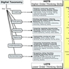 Education Technology - theory & practice