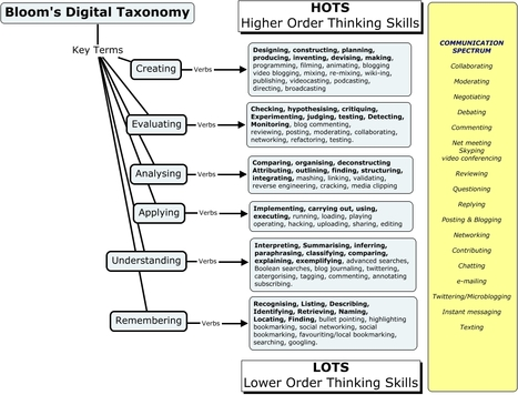 A Bloom's Digital Taxonomy For Evaluating Digital Tasks | e-learning | Scoop.it