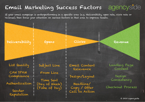 Email MarketingSuccess Factors | Beyond Marketing | Scoop.it