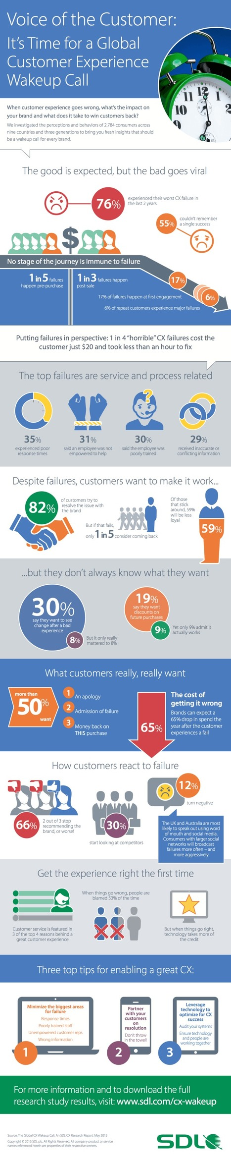 Failed Customer Experiences Are Destroying Your Marketing | Marketing Technology | digital marketing strategy | Scoop.it