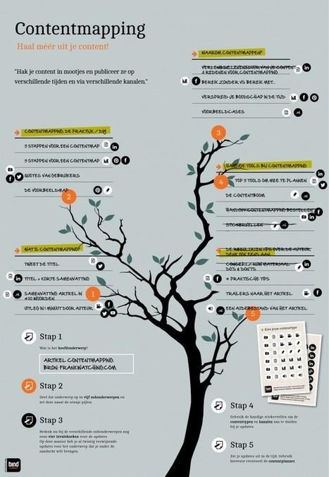 Contentmapping: vergroot het bereik & verleng de levensduur van je content - Frankwatching | SocMed for PR en PLN | Scoop.it
