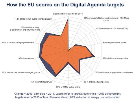 e-learning, conocimiento en red: Digital Agenda for Europe | Educación a Distancia (EaD) | Scoop.it