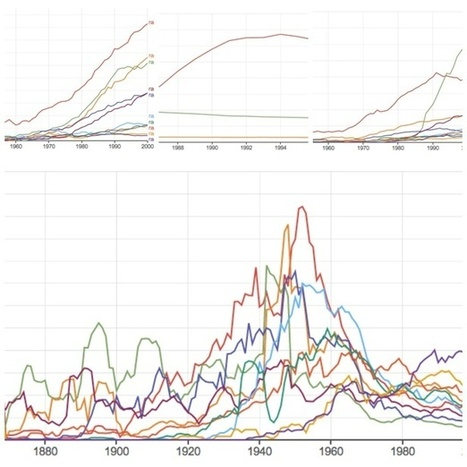 Google's Ngram Viewer Goes Wild | language and technology | Scoop.it