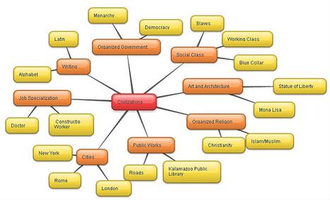 bubbl.us | Informācijas tehnoloģijas | Scoop.it