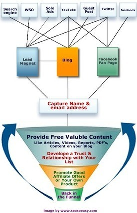 Marketing Funnel: How To Build an Effective One | Problogger | Gestion de contenus, GED, workflows, ECM | Scoop.it