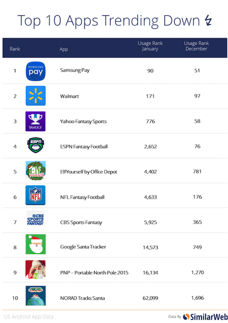 Candy Crush Jelly Saga Tops Android Trending Chart in January | Deals + Numbers | Scoop.it
