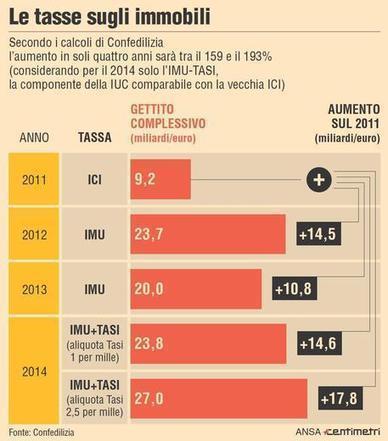 Tasi e Imu, il 16 giugno  arriva il 'tax day' sulla casa - Economia | Social Media Consultant 2012 | Scoop.it