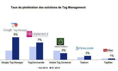 Part de marché : Universal Analytics et Google Tag Manager décollent | Web & e-tourisme | Scoop.it