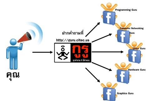 ตะโกนถาม GURU ทั้ง Facebook | Drone UAV Technology | Scoop.it