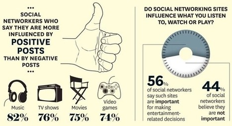 Music, Film, TV: How social media changed the entertainment experience - Brian Solis | Social Intelligence | Scoop.it