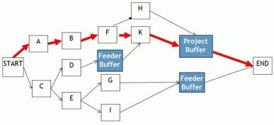CCPM & Feeder Buffers | MCLMG.om | Critical Chain | Scoop.it