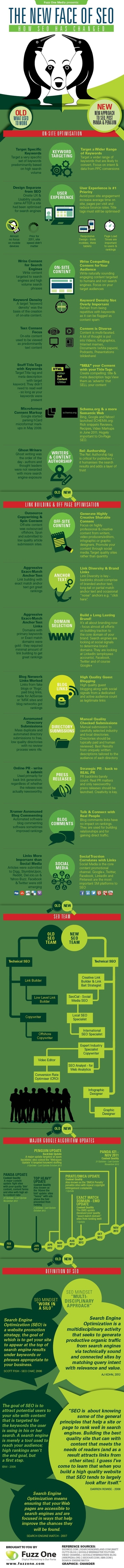 The New Face of SEO: Content Creation Comes First [Infographic] | Content Curation and Management | Scoop.it