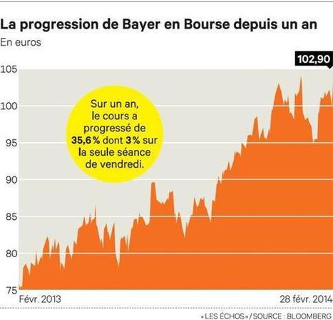 Bayer vise à terme le Top 10 mondial des laboratoires | L'industrie pharma demain | Scoop.it