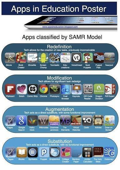 Twitter / Primary_Ed: Ipad Apps in Education. Great ... | Favorite iPad Apps | Scoop.it