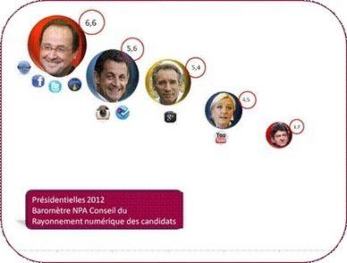 Twitter, Facebook, DailyMotion : Hollande champion numérique des présidentielles | Les médias sociaux et la politique | Scoop.it