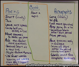 All Things Upper Elementary: Teaching Poetry with CCSS in Mind | Poetry | Scoop.it