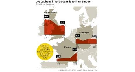 Paris proche de ravir à Londres le titre de capitale des start-up | Innovations de la relation client | Scoop.it
