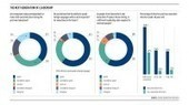 Selecting the best team leaders by Raconteur | Management Matters | Scoop.it