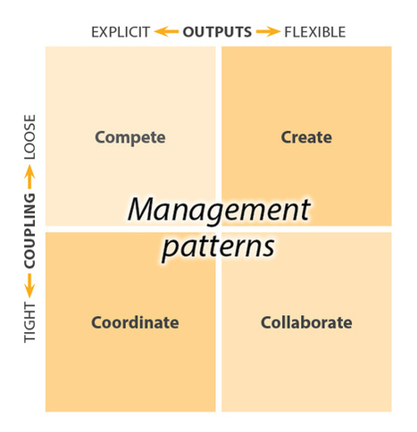 Pattern Recognition for Management | Thriving or Dying in the Project Age | Scoop.it