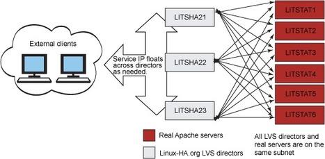 Set up a Web server cluster in 5 easy steps | EEDSP | Scoop.it