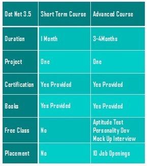 .Net Training Institute in Bangalore | inspiregec | Scoop.it