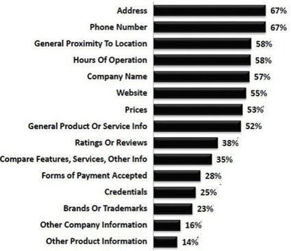 4 SEO Strategies for Your Local Business | Content Strategy |Brand Development |Organic SEO | Scoop.it