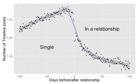 What happens to your Facebook when you fall in love - Daily Mail | Objective History | Scoop.it