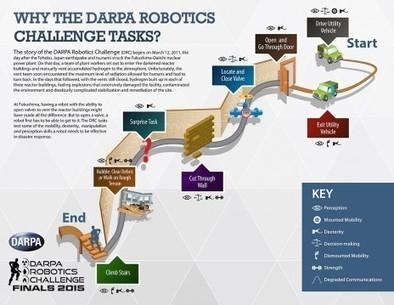 Les «JO» des robots humanoïdes ont commencé, et la France est absente - Rue89   Agence Smith   Scoop.it