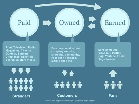 The Difference Between Paid, Owned and Earned Media | Focus on Green Meetings & Digital Innovation | Scoop.it
