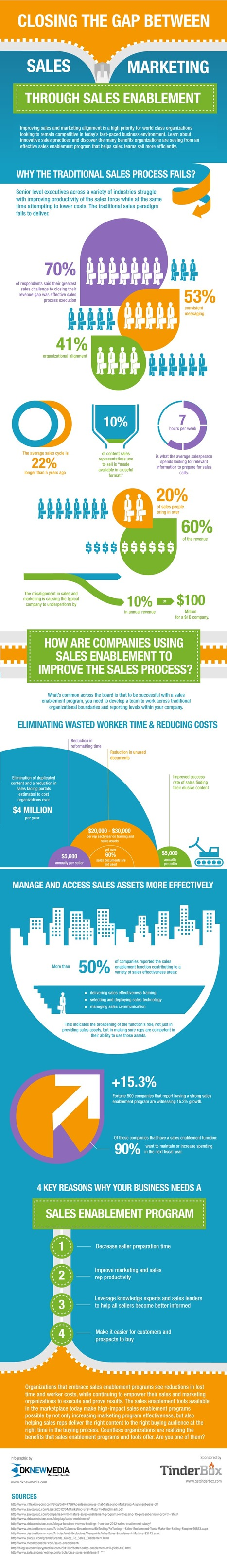 Closing the Gap Between Sales and Marketing Through Sales Enablement [INFOGRAPHIC] - TinderBox | Strategic sales management | Scoop.it
