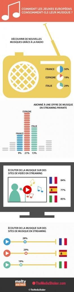 Comment les jeunes européens consomment-ils leur musique ? Sondage Melty pour TheMediaShaker   Audioemotion Online Radio   Scoop.it