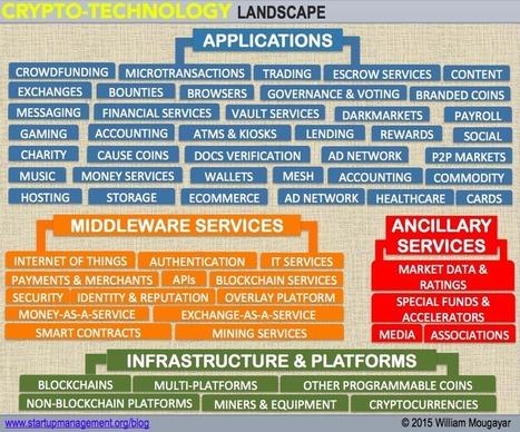 The Blockchain Market Map – AVC | CMD Amsterdam | Scoop.it