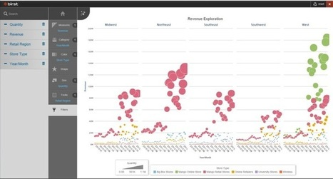 Birst Knows Best for Data Visualization - Datanami | Public Relations & Social Media Insight | Scoop.it