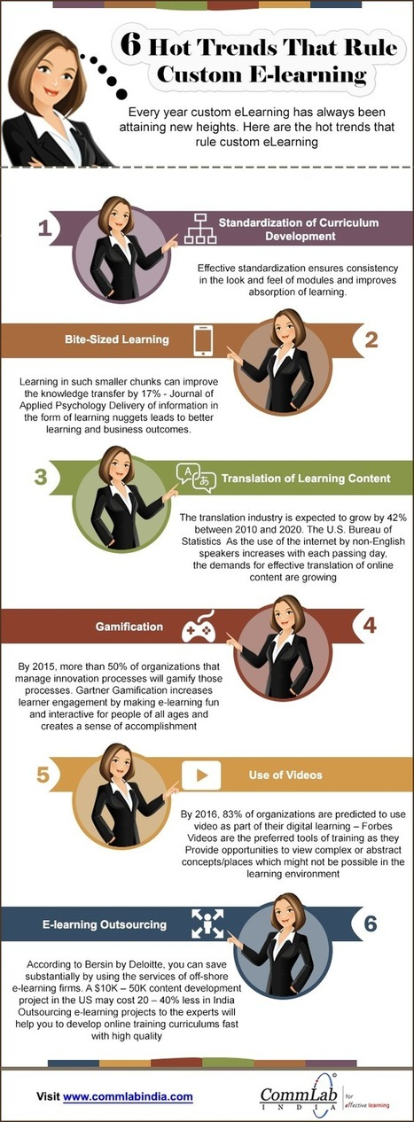 | 6 E-learning Trends Transforming the Corporate Training World [Infographic]Custom training and elearning, anywhere anytime! | Learning & Training - www.click4it.org | Scoop.it