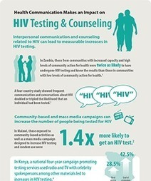 HIV Evidence Infographic - HIV Testing & Counseling - Health Communication Capacity Collaborative - Social and Behavior Change Communication | HIV and AIDS Behavior Change Communication | Scoop.it