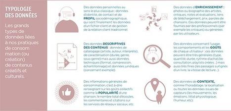 Lire, écouter, regarder et jouer en ligne à l'heure de la personnalisation : découvrez le nouveau cahier IP | Libertés Numériques | Scoop.it
