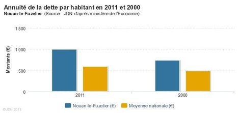 Nouan-le-Fuzelier (41) : la dette de la commune en 2011 et 2000 | Autour de Nouan-le-Fuzelier | Scoop.it