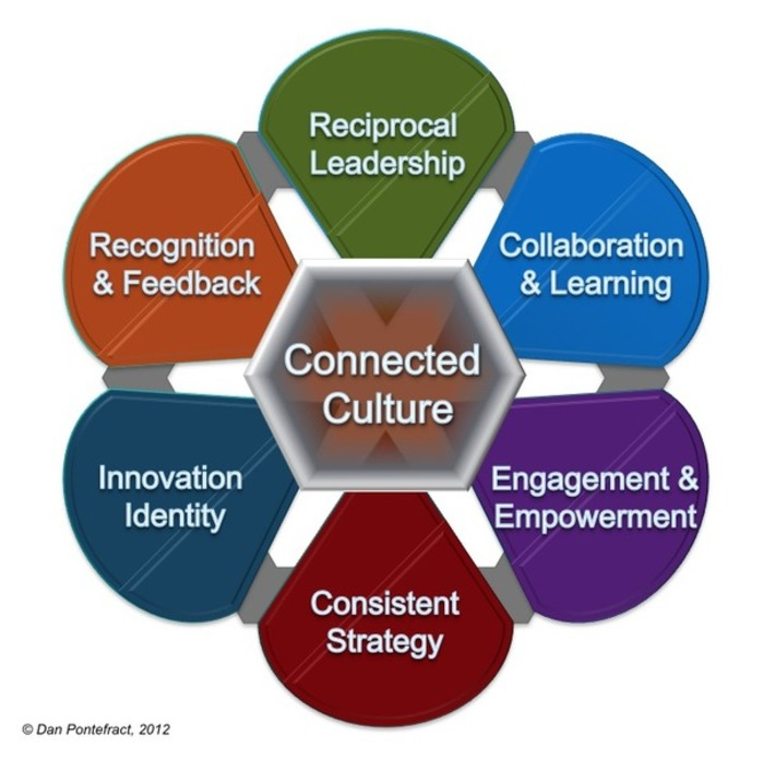 The Connected Culture  - interesting take on creating simplicity from chaos! | Collaborationweb | Scoop.it