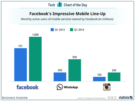 Facebook's Impressive Suite Of Mobile Applications | Mocial | Scoop.it