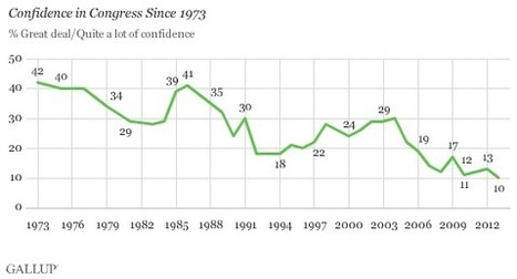 Americans' Confidence in Congress Falls to Lowest on Record | Nerd Vittles Daily Dump | Scoop.it