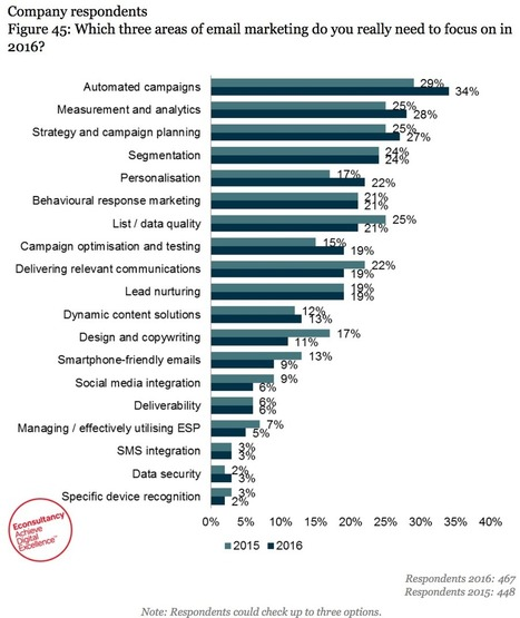 Three key charts from our 2016 Email Marketing Census | Big data | Scoop.it