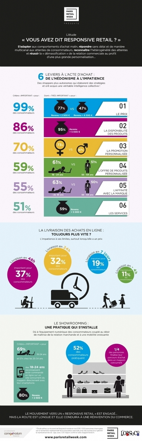 Infographie | [Paris Retail Week] Comprendre le Responsive Retail en quelques chiffres | Digital & eCommerce | Scoop.it