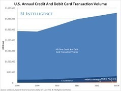Bank Marketing Strategy: Mobile Payments Growth: Just The Tip of The Iceberg? | Cultural Trendz | Scoop.it