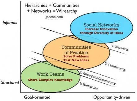 From hierarchies to wirearchies | Harold Jarche | Better teaching, more learning | Scoop.it
