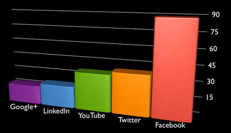 Social Media Ad Spend: 89% On Facebook, 39% On Twitter & 18% On Google+ | WEBOLUTION! | Scoop.it
