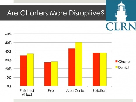 Are Charter Schools More Disruptive than Traditional Schools? | Brian @ CLRN | Mary's Online & Blended Learning Resources | Scoop.it