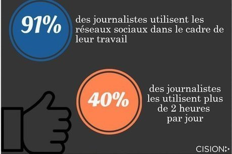 Infographie : les journalistes français et leur usage des réseaux ... - JDN | Enfin ! Actualités communication | Scoop.it