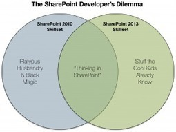SharePoint 2013 App Models Considered - Part 4 | Sharepoint | Scoop.it
