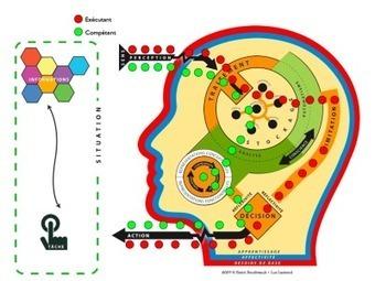 Contextualiser les apprentissages : Étape 3 de l'approche parcompétences | nihalabitiu | Scoop.it