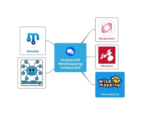 Comparatif : cinq applications de mindmapping collaboratif | Pédagogie Idées et techniques | Scoop.it